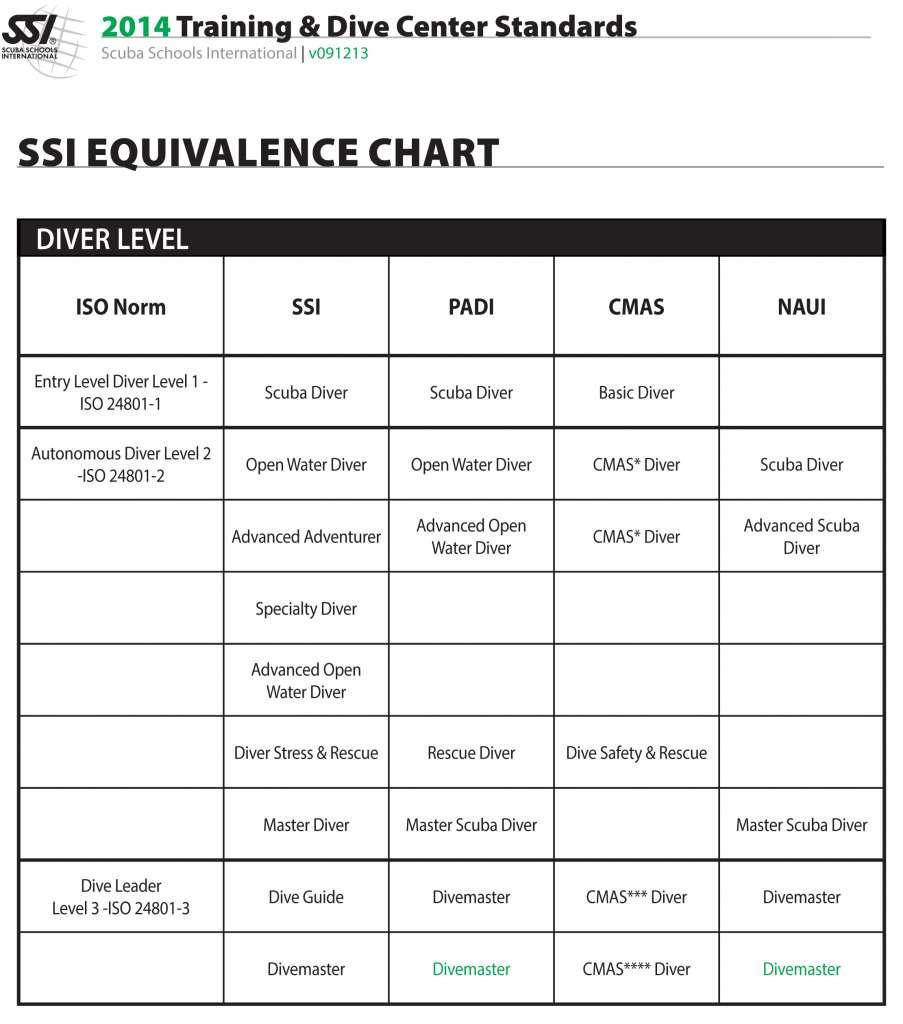SSI Diver and Dive Porfessional Crossover Equivalent list, Cebu, Philippines