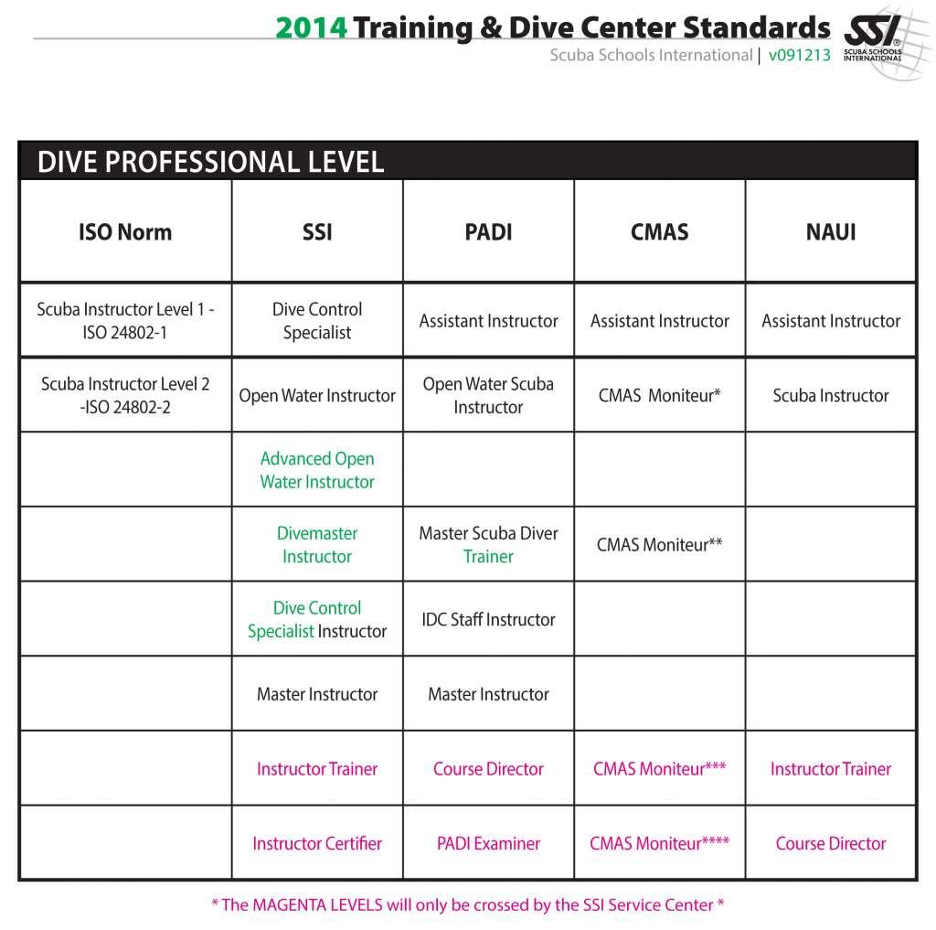 SSI Instructor Crossover Equivalent list, Cebu, Philippines